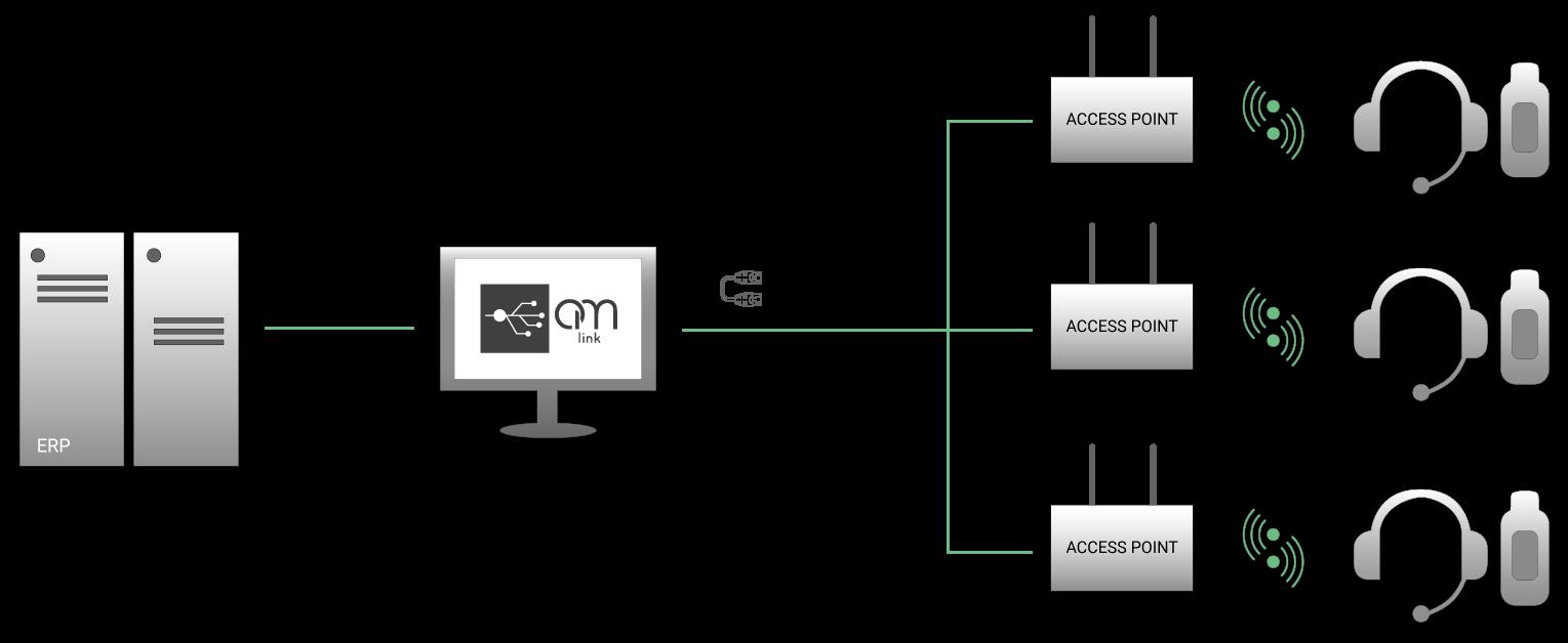 Infrastruttura comunicazione sistema Voice
