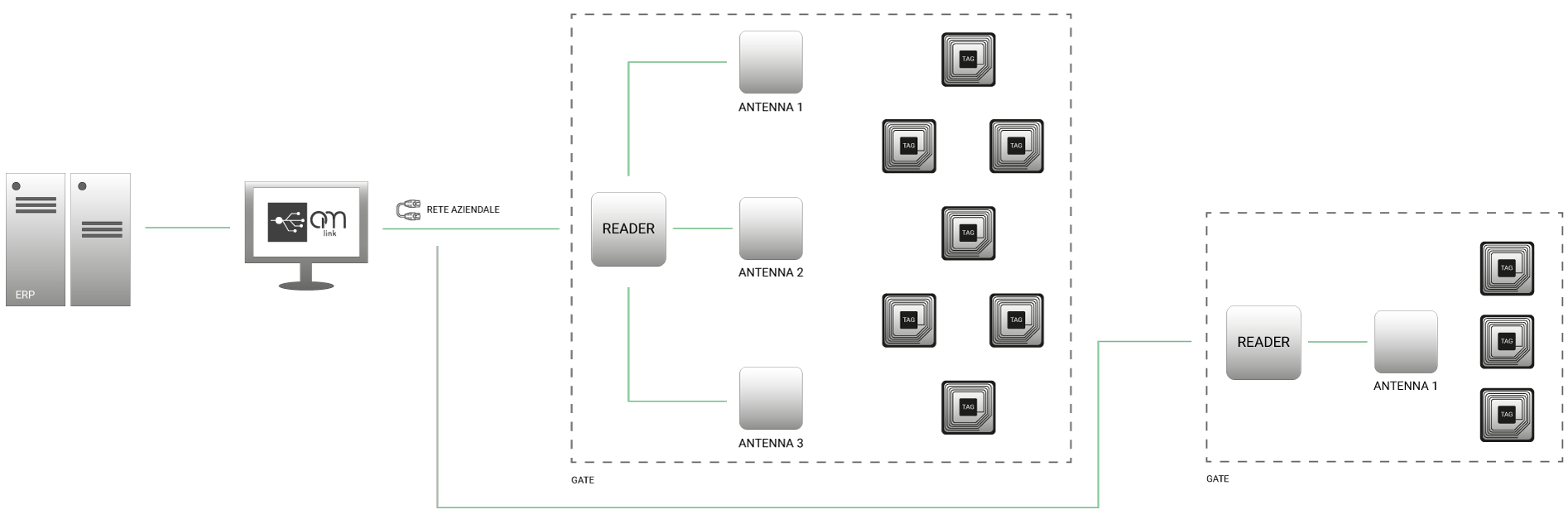 Infrastruttura comunicazione sistema RFID