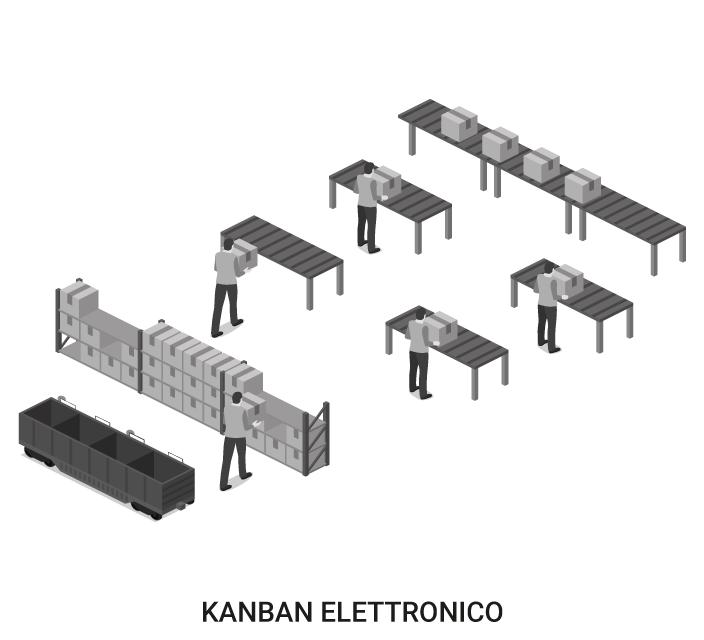 OM-Link Modulo Kanban elettronico