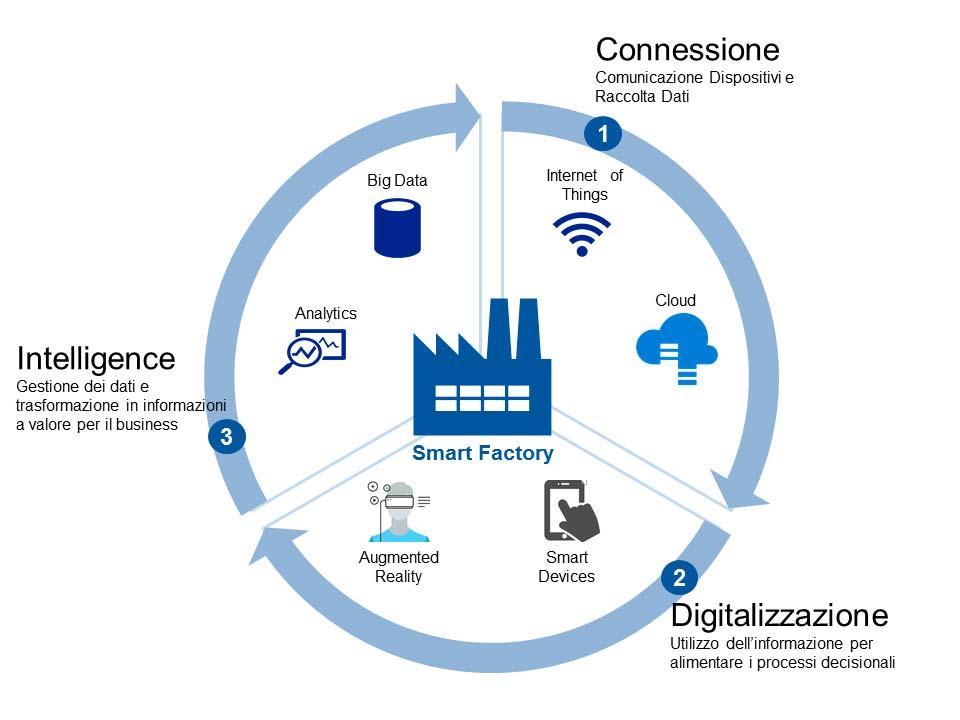 fabbrica 4.0 le caratteristiche delle SmartFactory