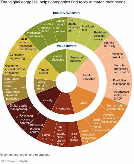 gli strumenti che occorrono alle aziende per essere Manufacturing 4.0 o Smart Manufacturing