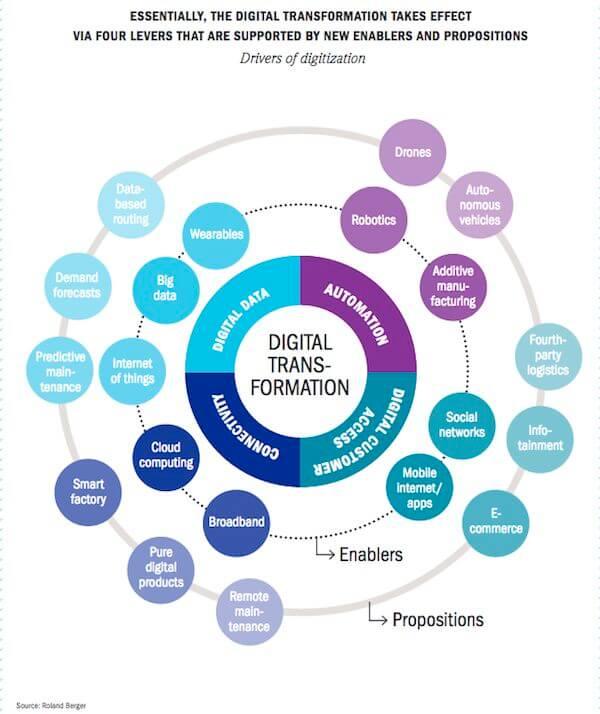 portatori di digitalizzazione in industry 4.0