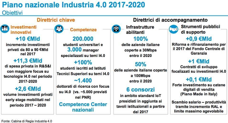 obiettivi del piano nazionale industria 4.0