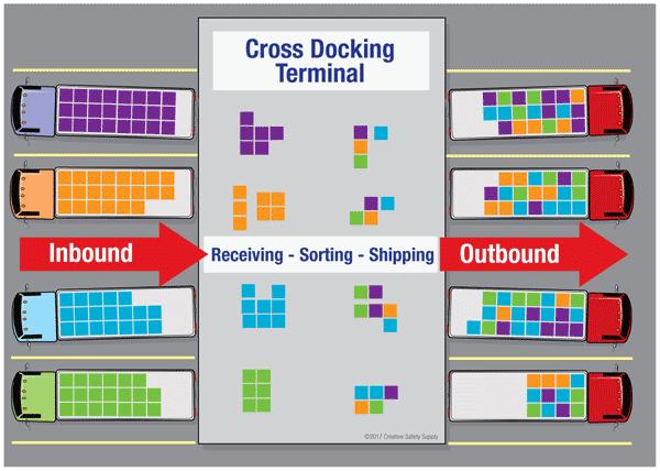 ottimizzazione cross docking e staging