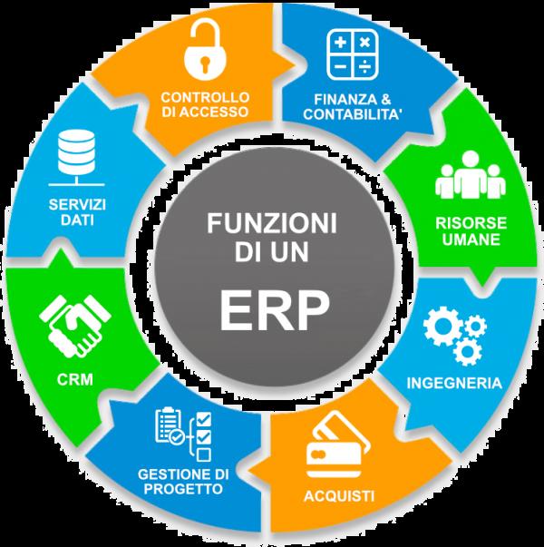 Funzioni ERP