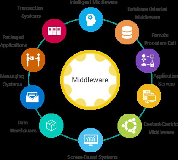 funzioni middleware